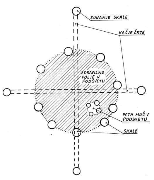 Slika 4: Shematski prikaz megalitskega kroga v bližini mlekarne na planini Kuhinja.
